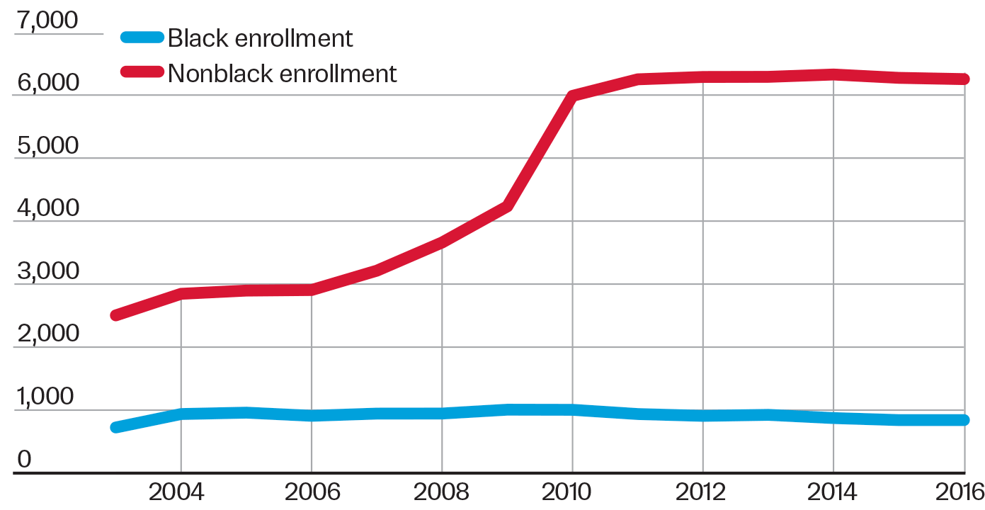 Pinellas County has added more than 3,000 seats to fundamental schools  since 2006. But fewer black students attend than before.